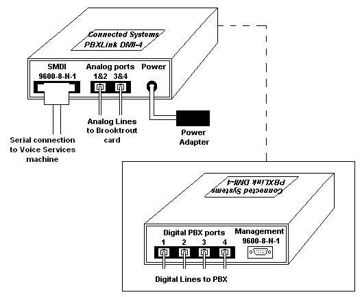 Configuring Nortel Norstar PBX